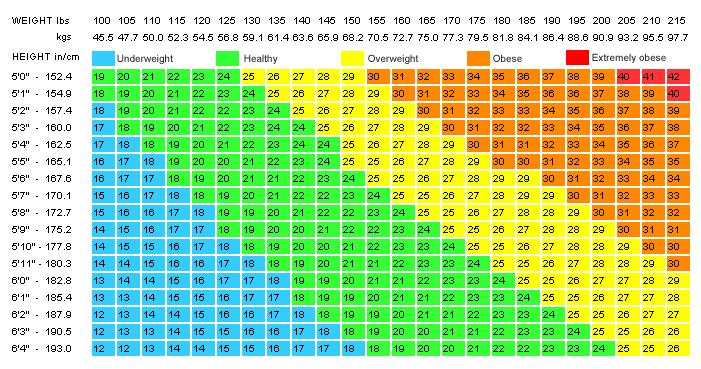 Bmi Standard Chart